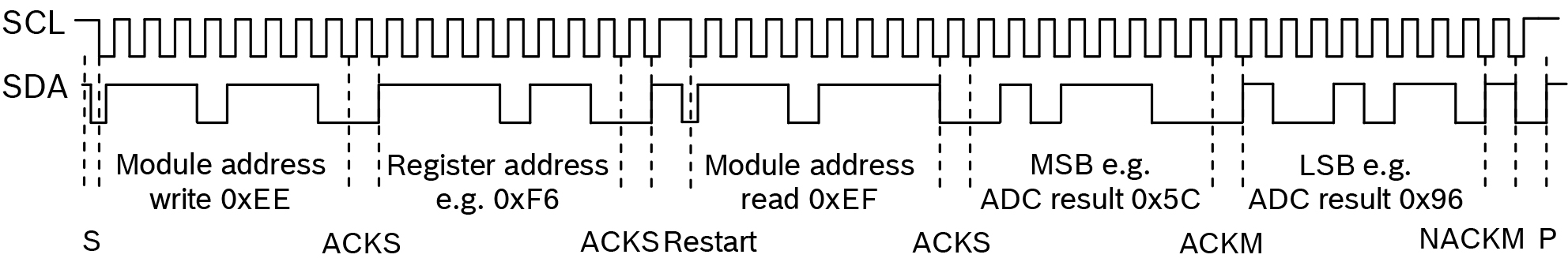 Figure 1. Timing diagram read 16 bit A/D conversion result [BMP085 Datasheet]