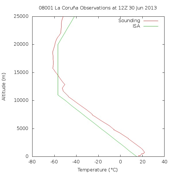 Figure 4. Atmospheric Sounding. Temperature.