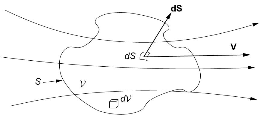 Figure 1. Finite control volume fixed in space.