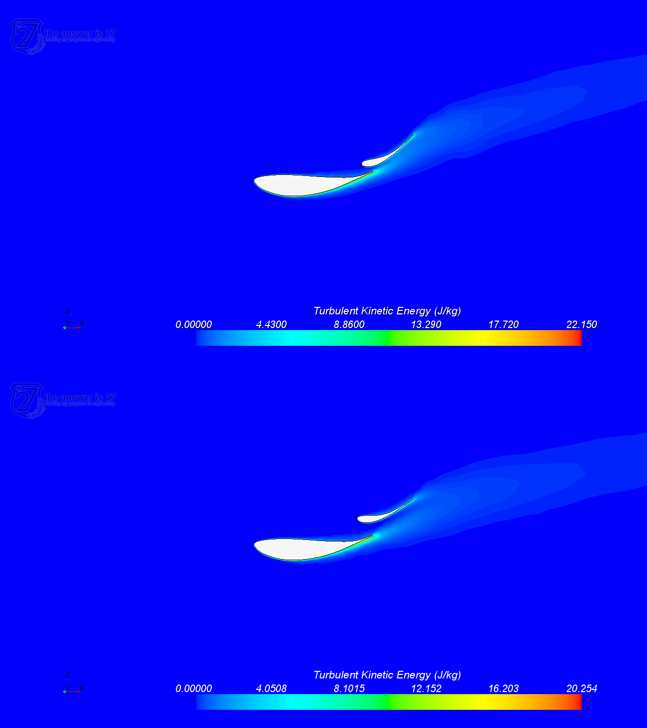 Figure 4. Turbulent kinetic energy at DRS OFF (above) and at flap pivoted 10 degrees (DRS ON, below).