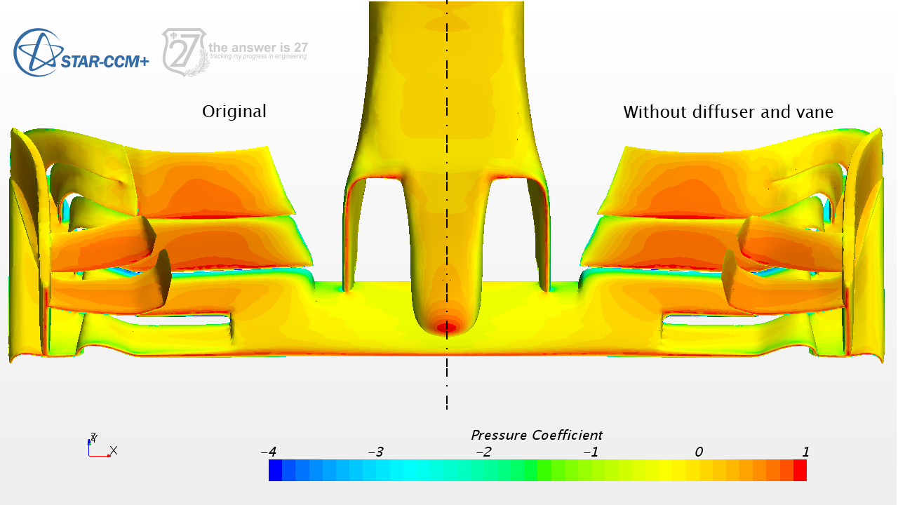 Figure 5. Pressure coefficient distribution on the wing with and without the diffuser and vane elements.