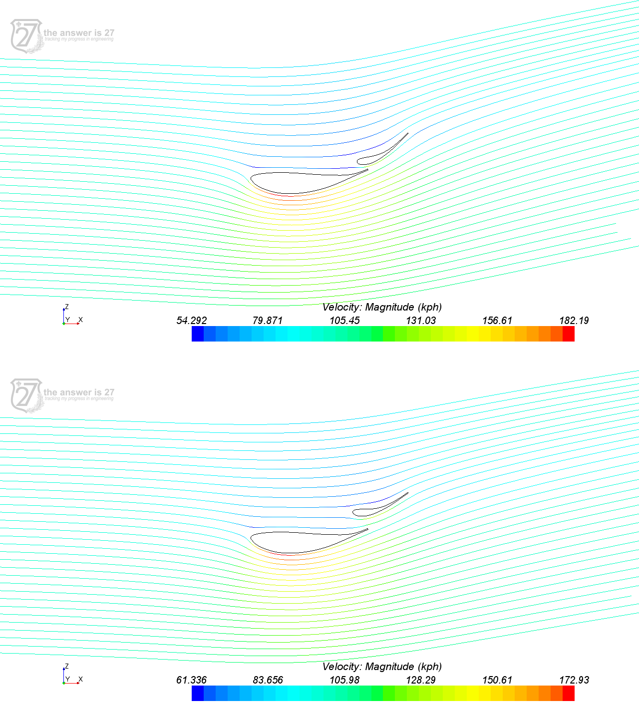 Figure 3. Streamlines at DRS OFF (above) and at flap pivoted 10 degrees (DRS ON, below). Colored by velocity.
