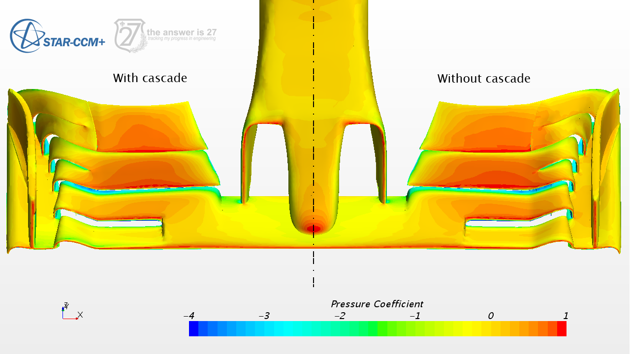 Figure 3. Pressure coefficient distribution on the wing with and without the cascade elements.