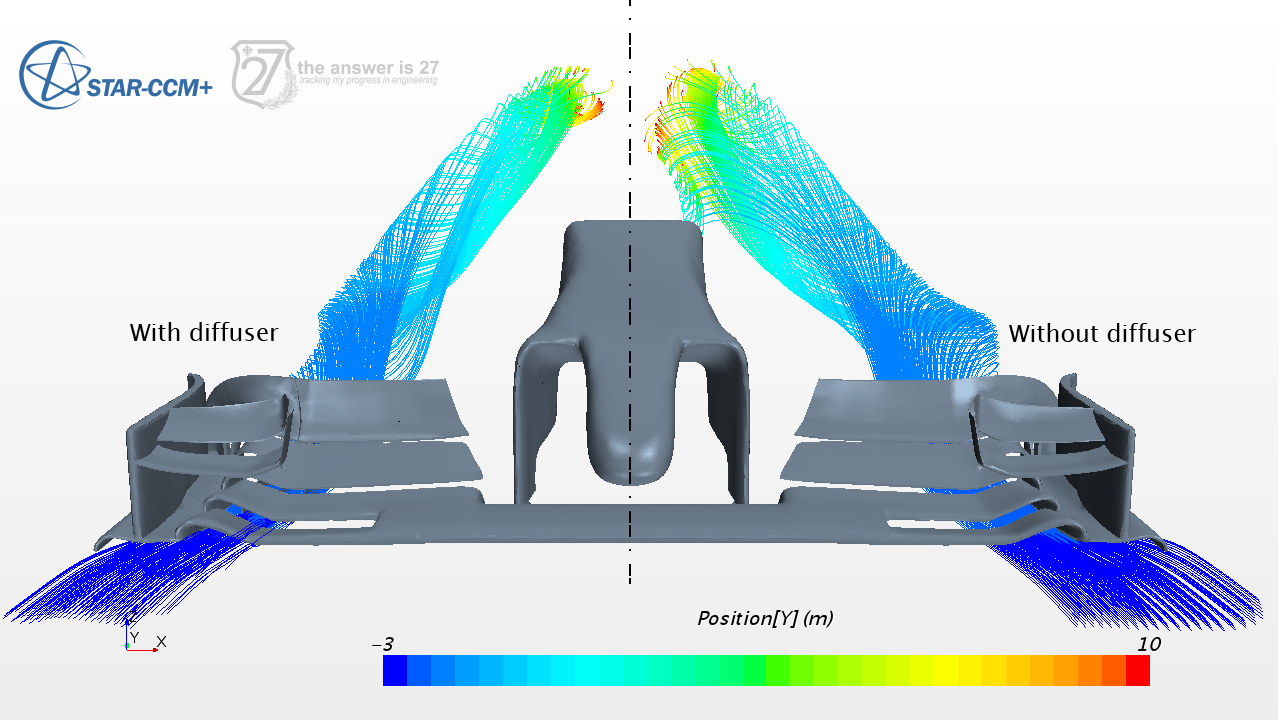 Figure 6. The diffuser helps create more powerful vortices.